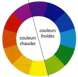 roue de colorimétrie